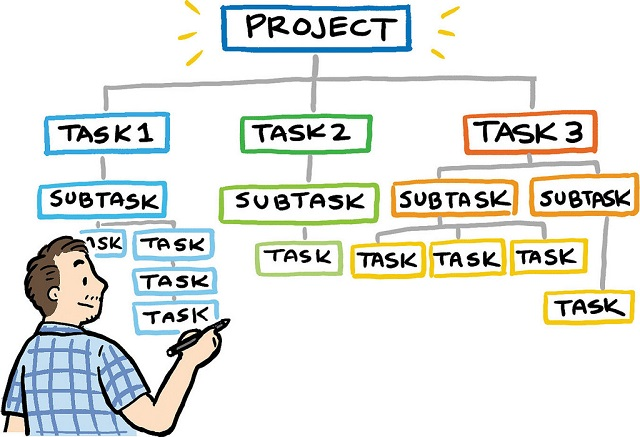 A tree diagram showing a project being broken into smaller subtasks