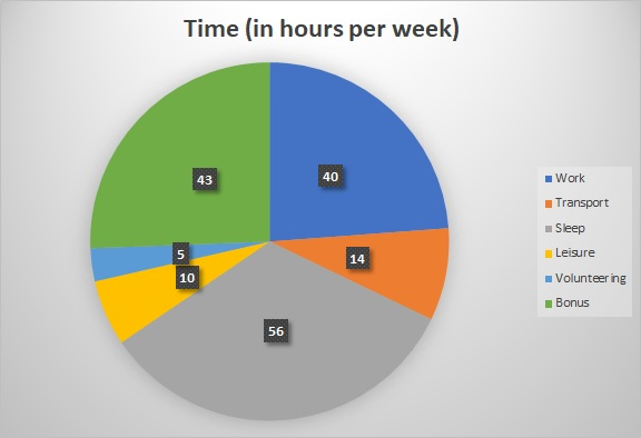 Weekly time pie chart